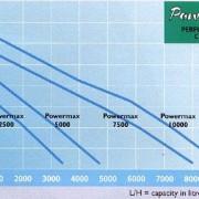 PowermaxPerformance-grafiek-6