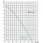 oliju-gringer-sgr-1a-grafiek