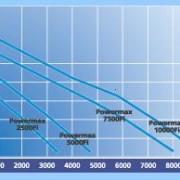 ubbink-elimax-grafiek-8